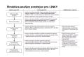 Štruktúra analýzy prestojov pre linky